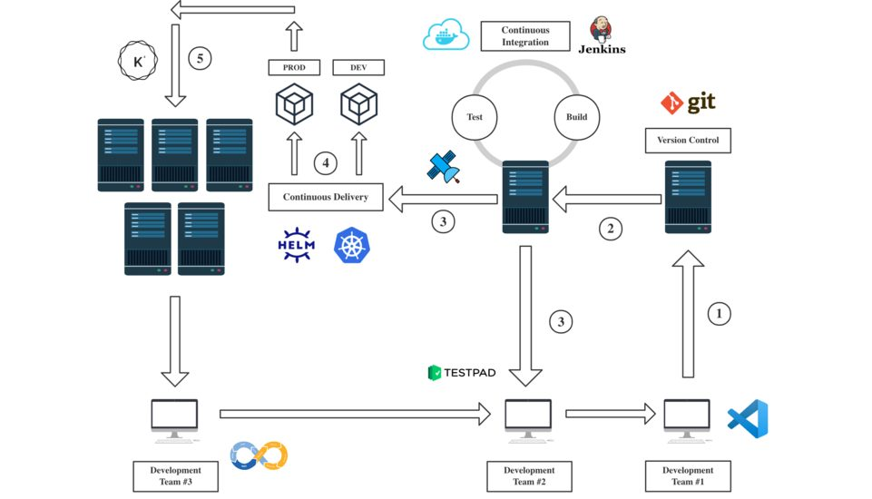 Containerized Microservices Cloud CI/CD Pipeline Automation with Jenkins, Helm, Keel, and Kubernetes